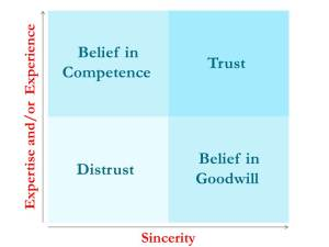Trust Quadrant